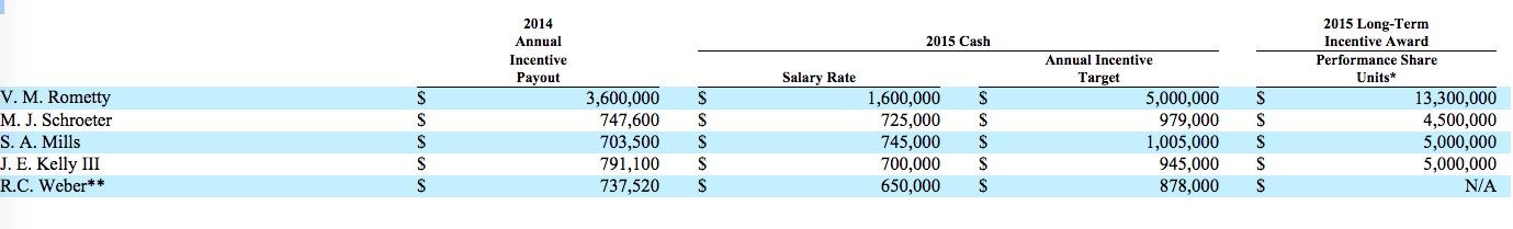 ibm salaries 2014