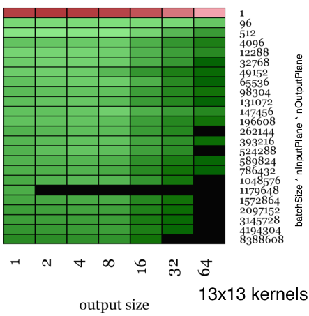 A heatmap showing performance of Facebook's modules to standard ones on datasets of various sizes. The darker the green, the faster Facebook was.