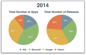 Percentage of Apps and Releases in 2014