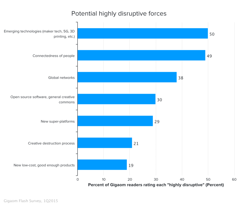 potential-highly-disruptive-forces-2437581
