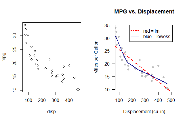 A simple example of a plot using R.