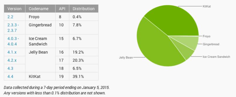 Android Breakdown in Jan 2014