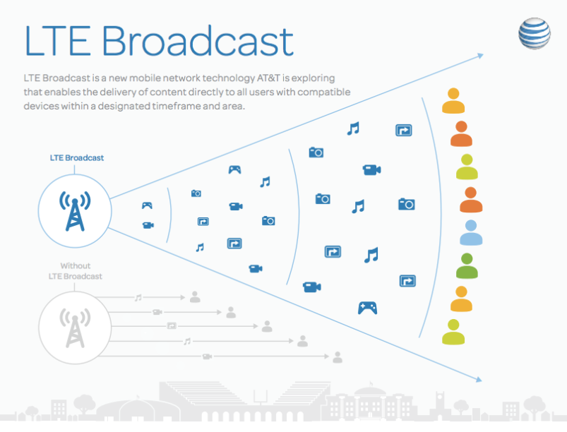 AT&T LTE-Broadcast graphic