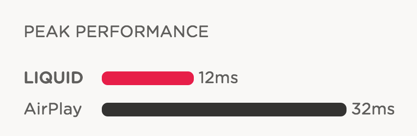 astropad peak performance