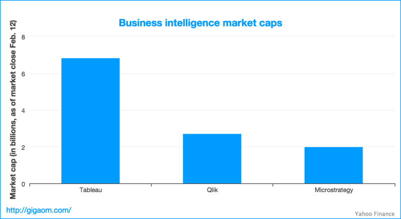 """Business intelligence market caps"""