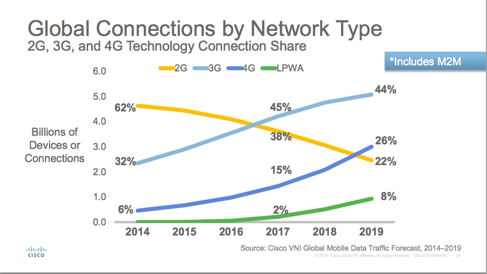 This chart represents all of the device traffic including M2M across networks.