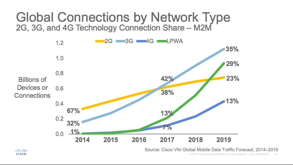 This chart represents only M2M traffic  across networks. You can see that even among M2M 3G is winning through 2019.