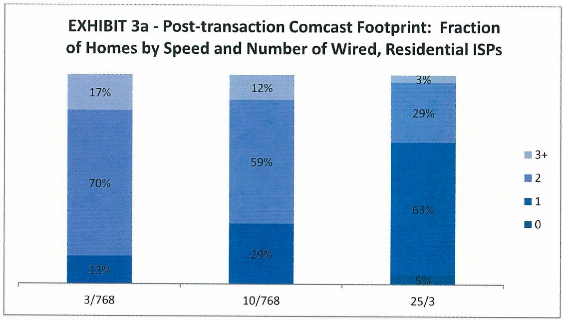 In a post-transaction world only 37 percent of U.S. households would have access to multiple providers for 25/3 Mbps service, the new FCC definition of broadband, according to merger papers filed with the FCC.