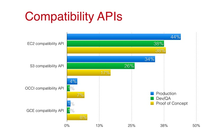 Compatibility APIs
