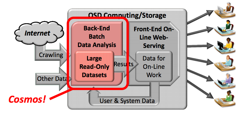 A graphic showing Cosmos' place in the application architecture, circa 2011.