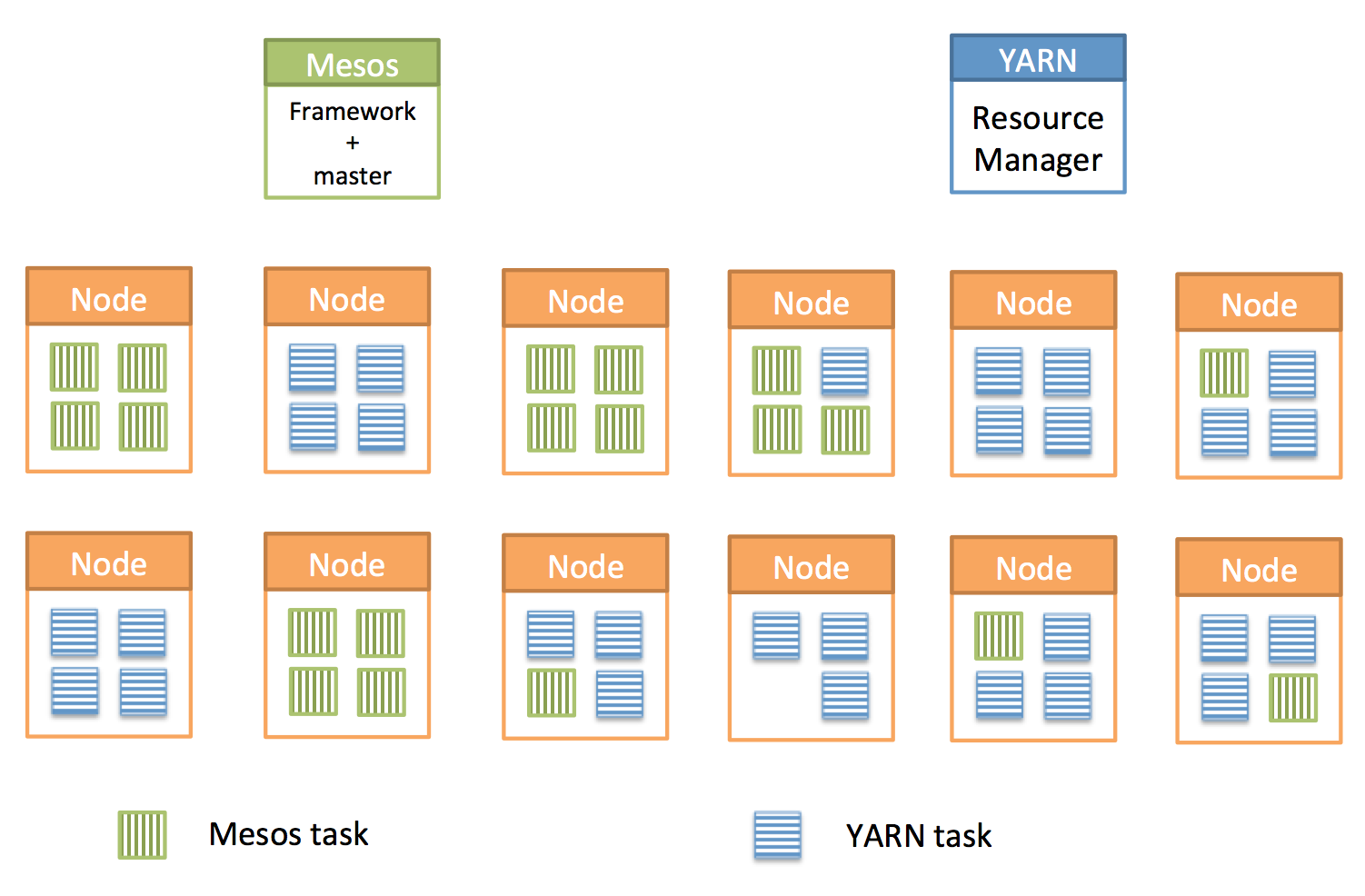 The new YARN-on-Mesos architecture.