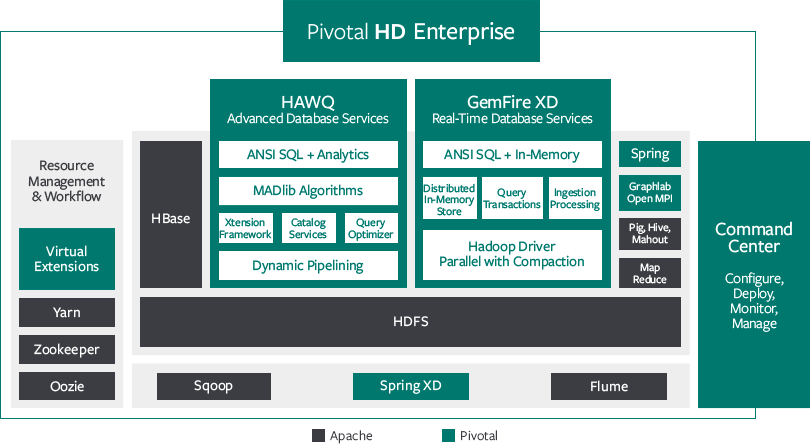 The current Pivotal HD Enterprise architecture.