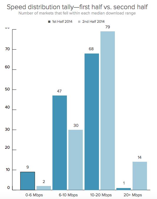 AT&T's average speeds in major markets