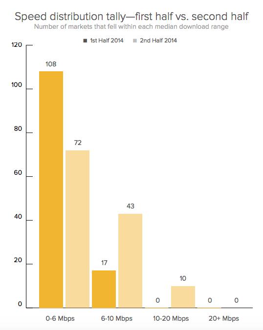 Sprint's average speeds in major markets
