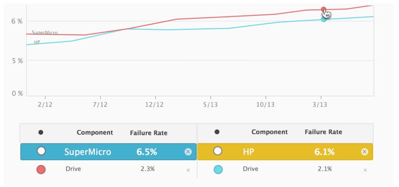 Screenshot of failure rate