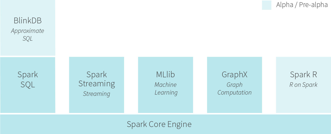 The Spark platform, minus the Tachyon file system and some younger related projects.
