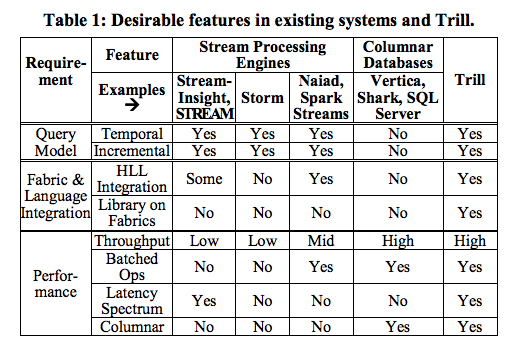 Comparing Trill to other streaming engines.