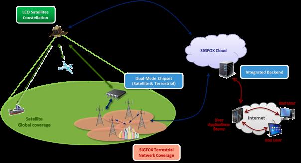 Sigfox satellite network