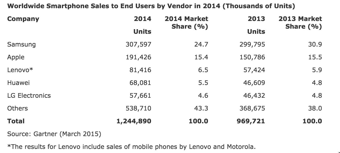 gartner smartphone sales 2014