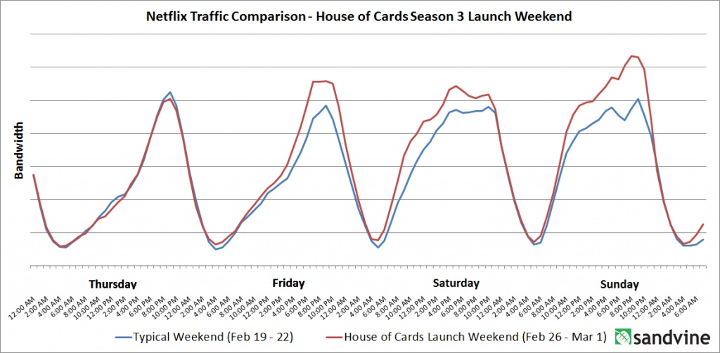 House-of-Cards-Traffic-Comparison-1024x503