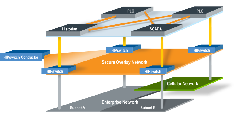 Tempered Networks - overlay network