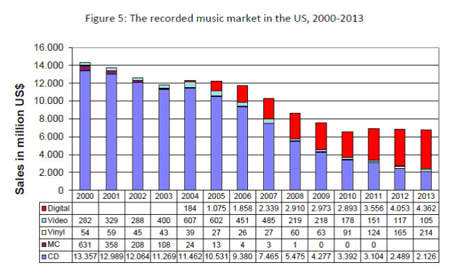 Peter Tschmuck chart of RIAA data